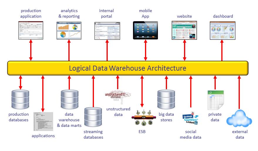 Business intelligence logical architecture diagram examples diy logical data warehouse rh r20 nl enterprise application architecture diagram security architecture diagram example ccuart Images
